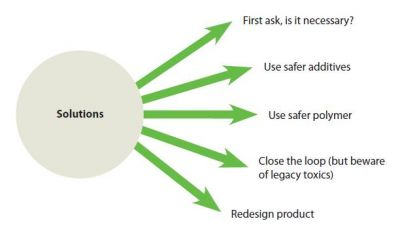 Strategies for Identifying Safer Alternatives to Plasticizers image